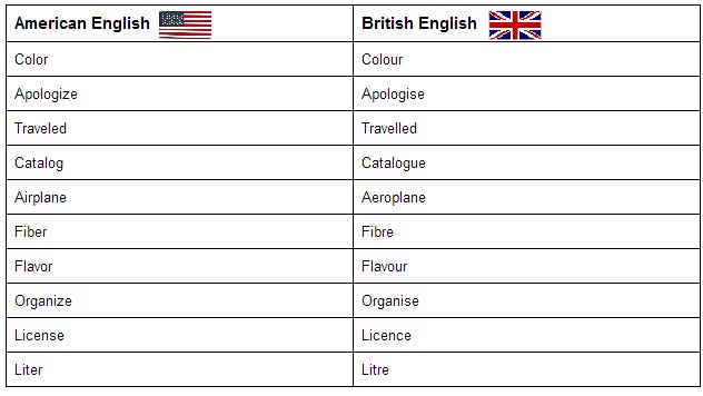 British american accent comparison essay